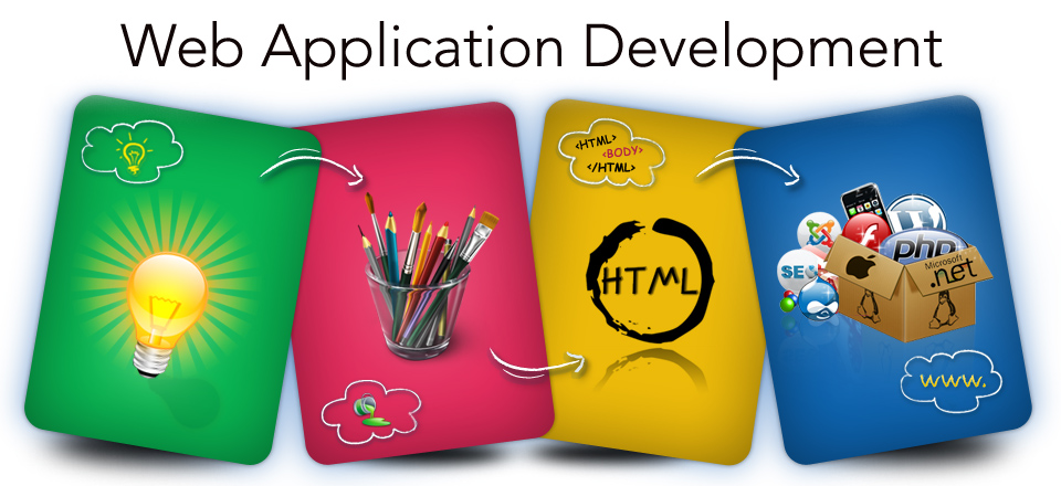 Software Development Company In India Predicts Growth Of Web Application Development Services Whatech